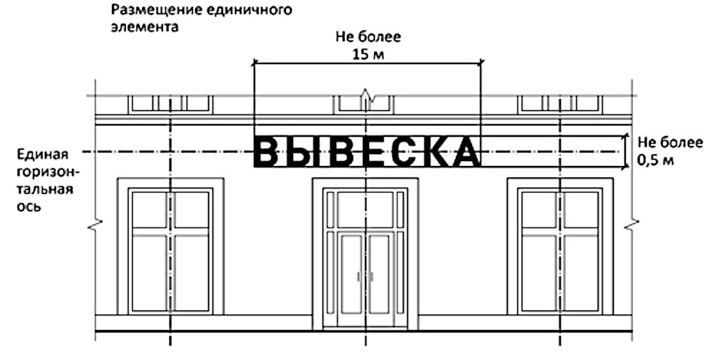 Нормативная основа изготовления и размещения наружной рекламы в Москве